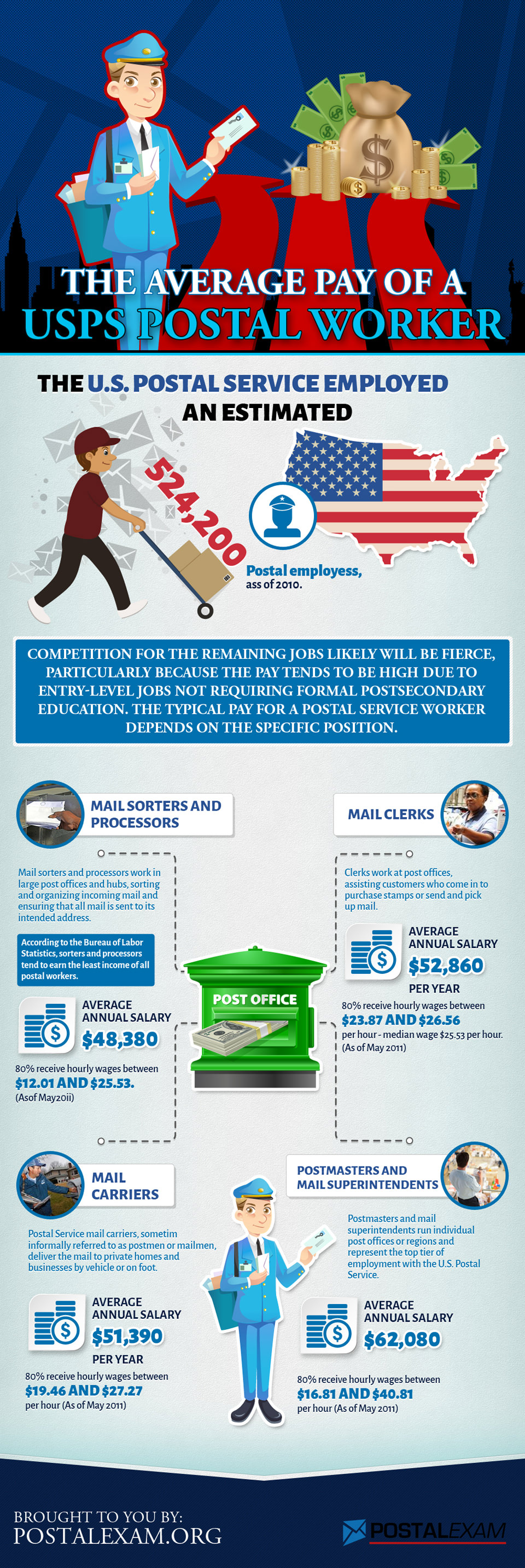 USPS Pay